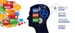 rio-digital-online-reputation-management