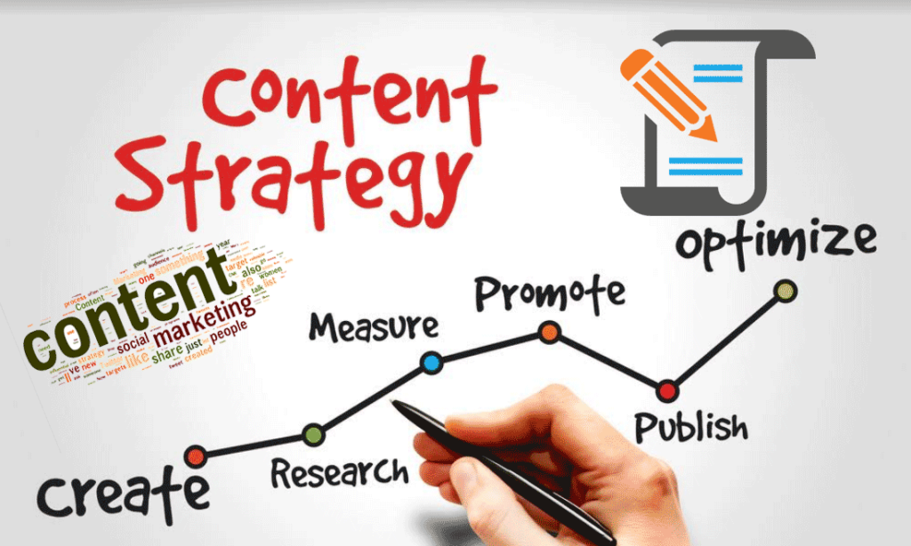 Content Marketing Strategy 2020